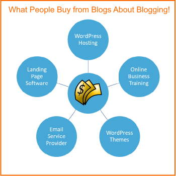 How to make money writing blogs by selling things your readers want!